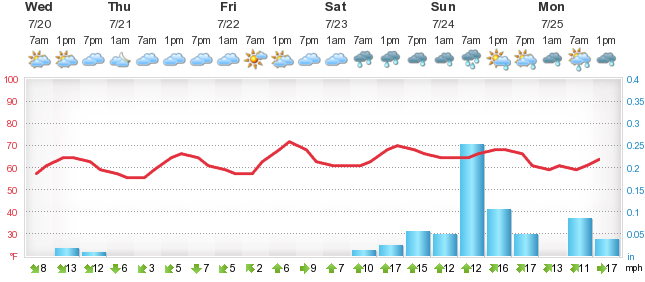 De Ed 5 Day Forecast