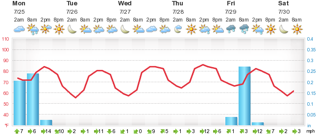Weather Forecast West Elmira Foreca Ba Check out our current live radar and weather forecasts for new york, new york to help plan your day. foreca